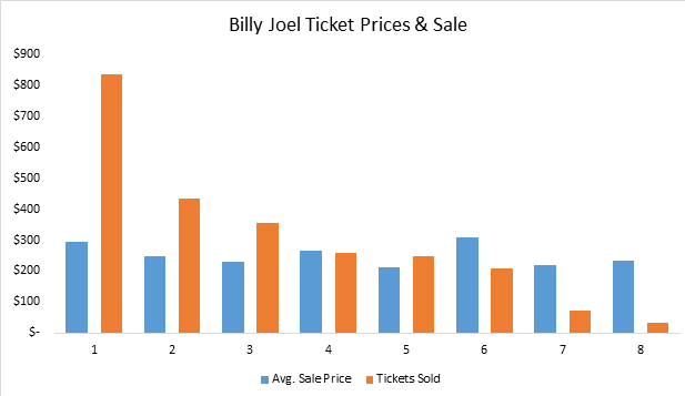 How much do Billy Joel tickets cost?