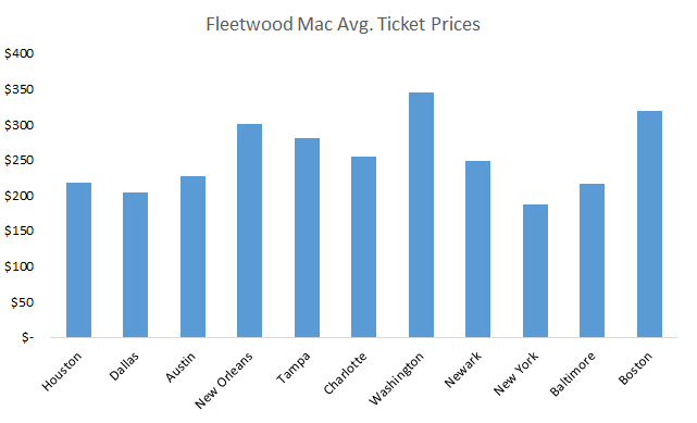 How much do Fleetwood Mac tickets cost?