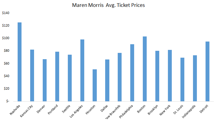 How much do Maren Morris tickets cost?