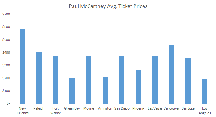 How much do Paul McCartney tickets cost?