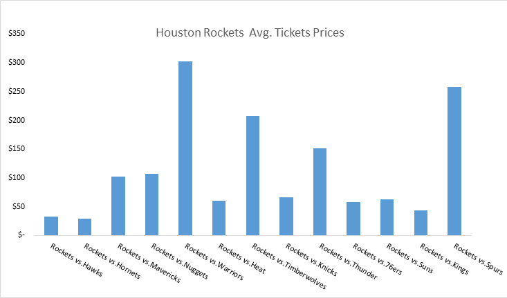 How much do Houston Rockets tickets cost?