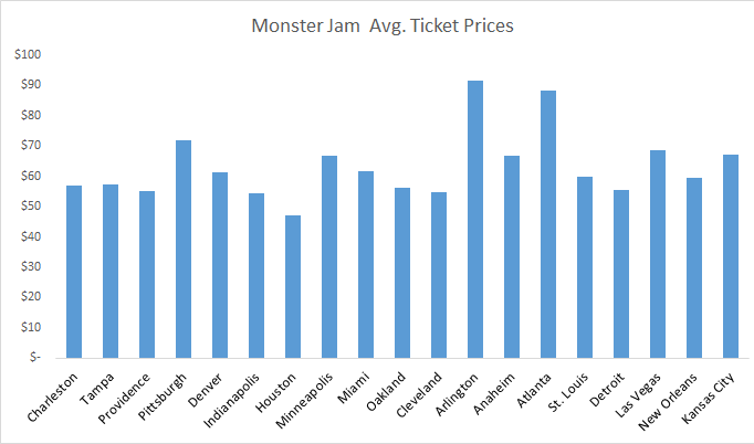 How much is the ticket for Monster Jam?