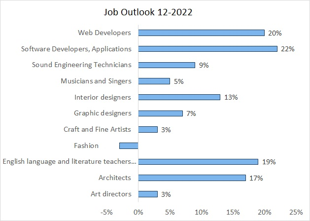 Growth Rate of Art and Design Occupations