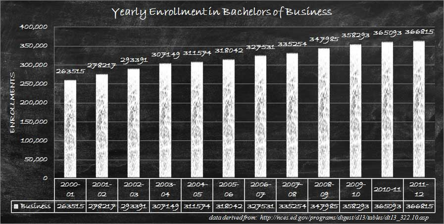 Business Bachelor Degree Enrollment Graph
