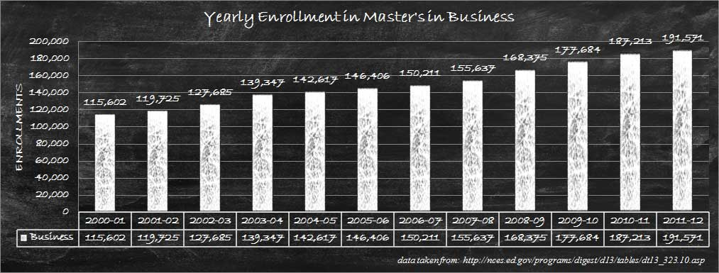 Degree Enrollment for Business Masters