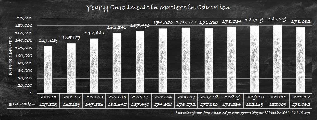 Absolute Annual Enrollments of Master's in Education