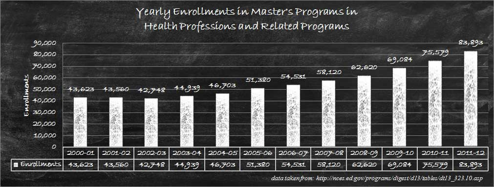 Relative Annual Enrollments for healthcare degrees