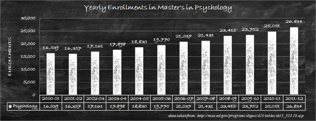 Masters of Psychology Degree Enrollments