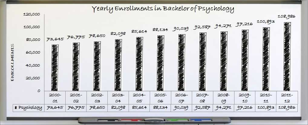 Enrollment Trends in Bachelors in Psychology