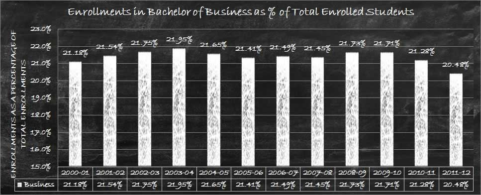 Business Bachelors Relative Enrollments
