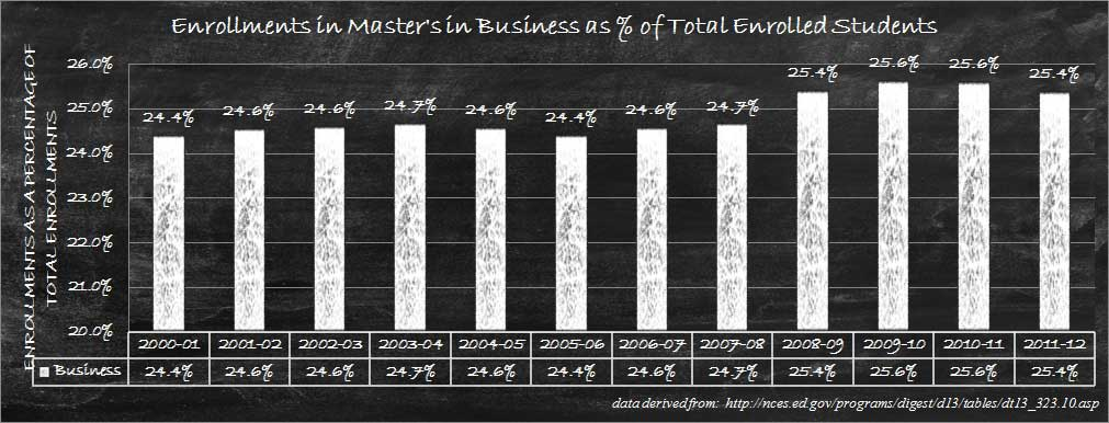 Relative Enrollments for business master's degree
