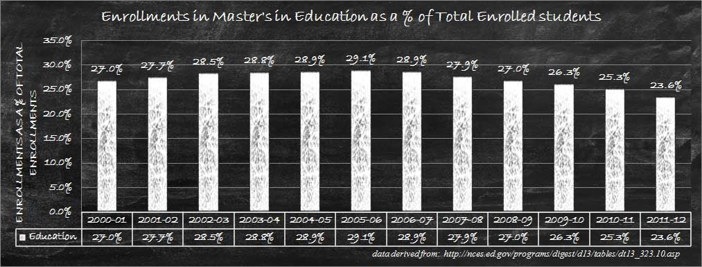 Relative Master's Enrollments in Education