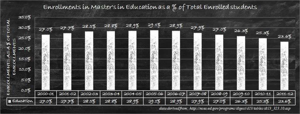 Relative Master's Enrollments in Education