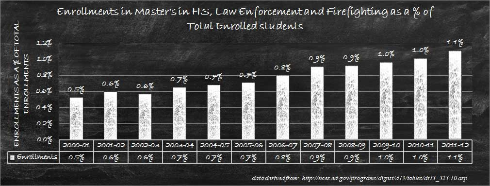 Relative Enrollments in criminal justice masters