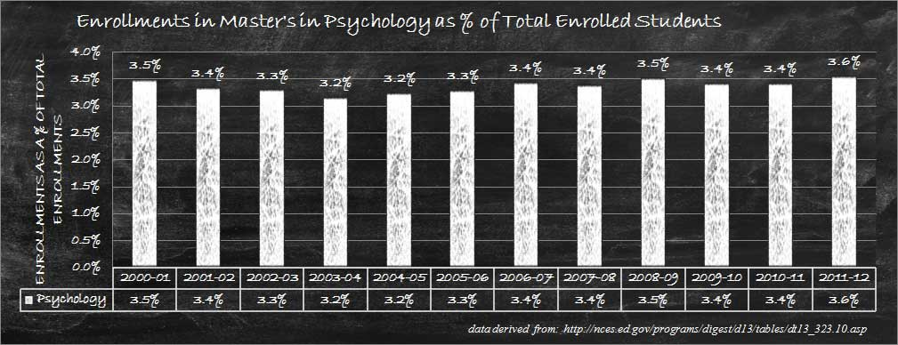 Masters of Psychology Relative Enrollments Graph