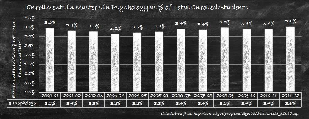 Masters of Psychology Relative Enrollments Graph