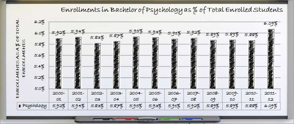 Relative Annual Enrollments for Psychology Bachelors