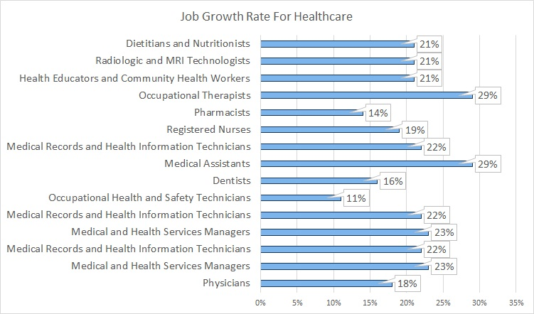 % Growth Rate of Healthcare Related Jobs
