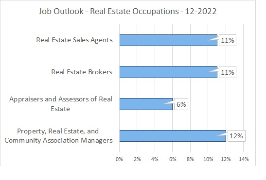 Real Estate Occpations growth rate