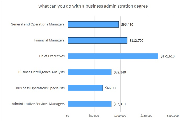 jobs you can get with a masters in business administration